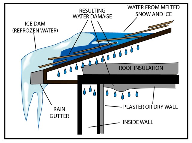 illustration of ice damaged roof